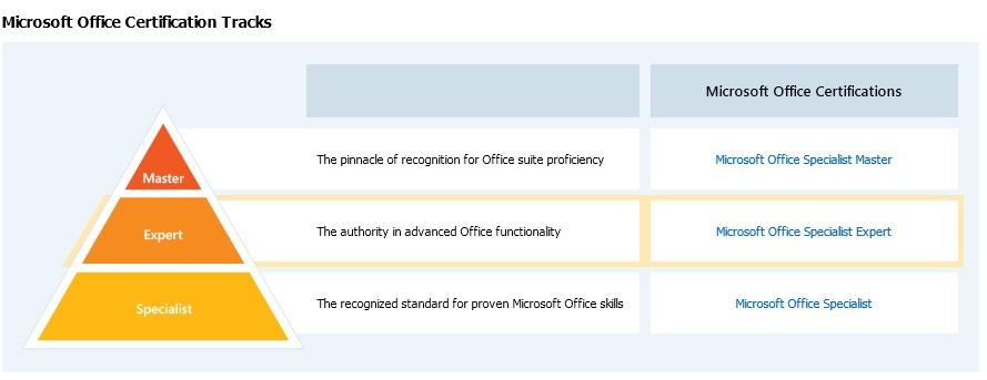 Microsoft Office Specialist (MOS) certification tracks